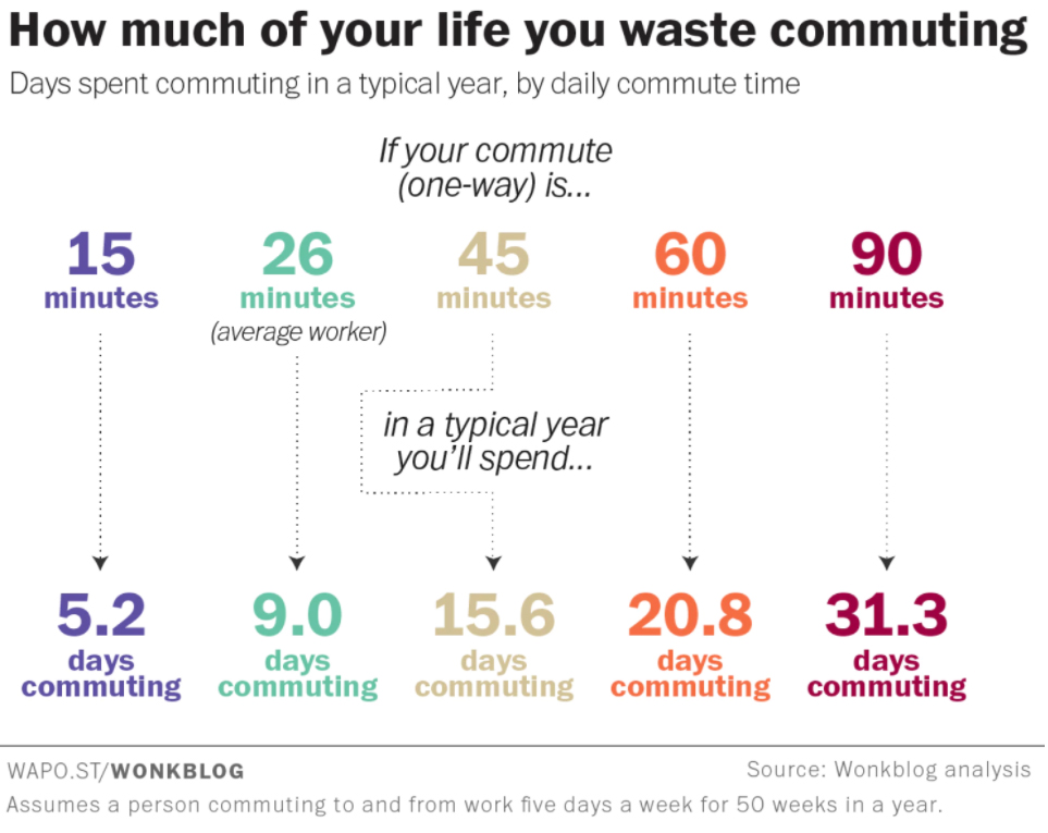 why commuting affects our mental wellbeing